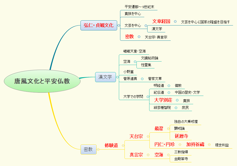 唐風文化と平安仏教