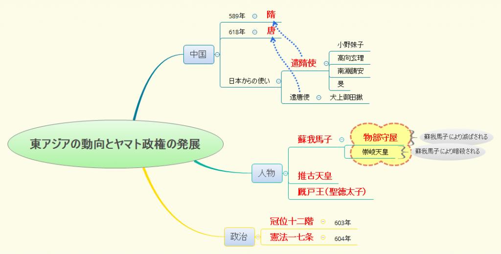 東アジアの動向とヤマト政権の発展